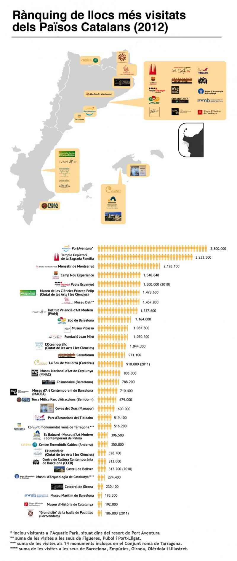 Infografía con los sitios más visitados