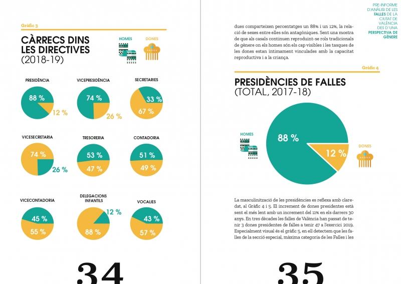 Informe de análisis de las fallas de la ciudad de Valencia desde una perspectiva de género